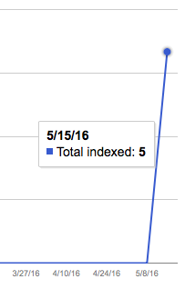 A graph that shows 5 pages indexed on 15th of May, screenshot from Google Webmaster Tools